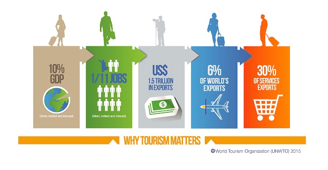 Why Tourism Matters? UNWTO